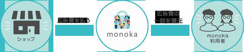 monokaの仕組み